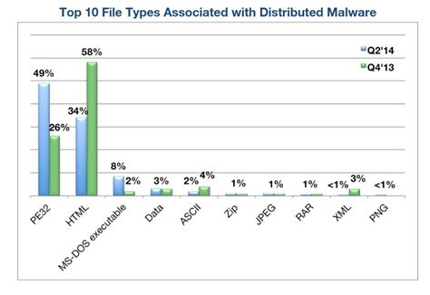 What Is The Best File Type For A Resume by Top 10 Malicious Site Hosts Countries And File Types