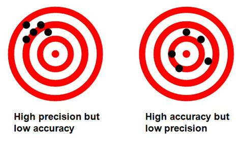 Quotes On Accuracy Precision Quotesgram