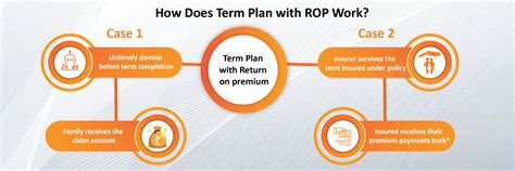 Here, we'll discuss return of premium term life insurance and why it can be an investment product that can work for you. What Is The Benefit Of Term Insurance With Return On Premium