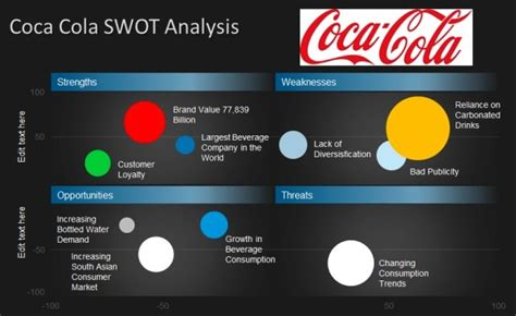 swot analysis templates  powerpoint