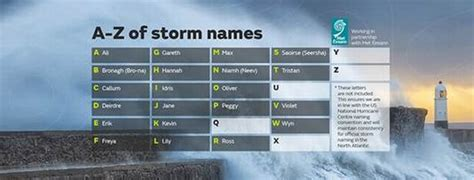 Met Office Storm Names For 2018 To 2019 Revealed