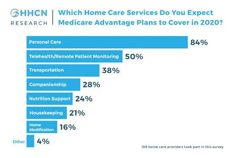 The survey consisted of telephone interviews in english and spanish and was conducted among a random, nationally representative sample of 4,272 adults ages 19 to 64 living in the continental united states. HHCN Research: Personal Care Services Projected to Dominate Home Care's 2020 Medicare Advantage ...