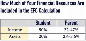 Strategies For Maximizing College Financial Aid Part 1