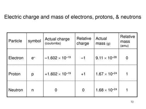Electrical Charge Of A Proton by Chemeketa Community College Ppt