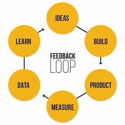 Feedback Loop Process Components Strategy Engagement Channels