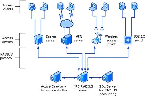 Network Policy Server (nps)
