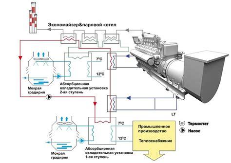 Тригенерация абсорбционные холодильные машины абхм .