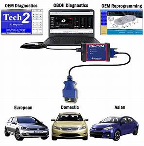 Automotive Reprogramming  U0026 Diagnostic Scan Tool For All