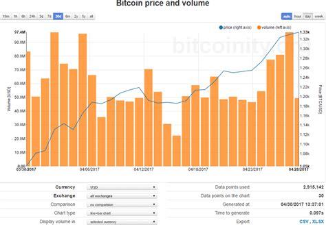 bitcoin market report btcusd     month