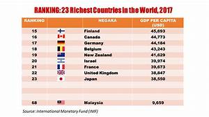 MALAYSIA RANK TOP 20 RICHEST COUNTRIES IN THE WORLD ...