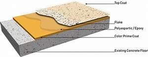 Concrete Flake Coatings  Concrete Quartz Coatings  Flakes
