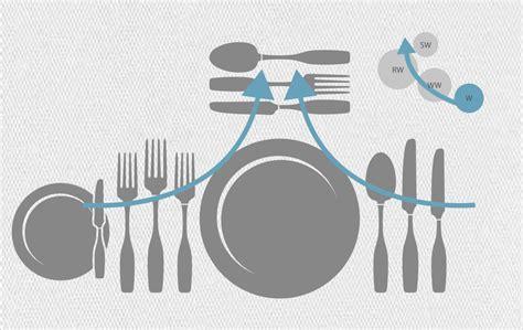 tisch eindecken regeln tisch eindecken free die besten ideen zu tisch eindecken auf ein for besteck regeln