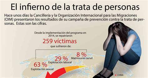infografia el infierno de la trata de personas