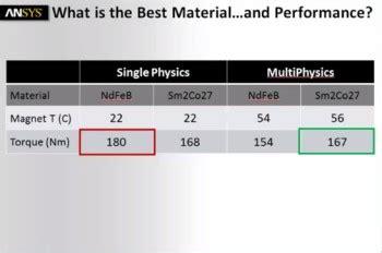 importance  multiphysics  simulating electric