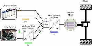 E Fuel Cell Electric Vehicle Topology