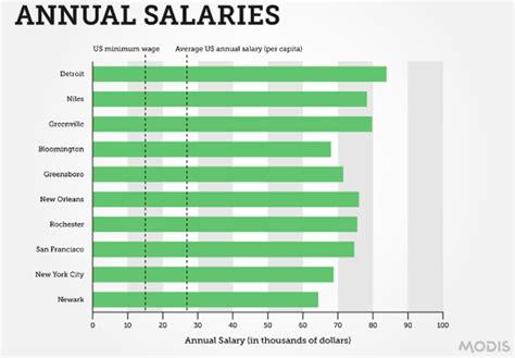 cad designer salary freelance jewelry designer salary style guru fashion