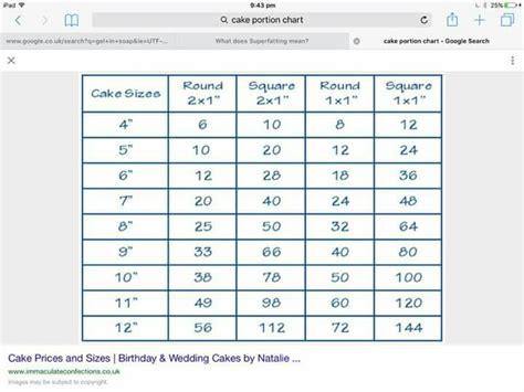 images  cake portions  pinterest full
