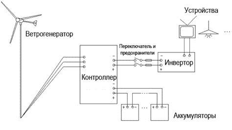 Ветрогенераторы как они работают и возможны ли в России