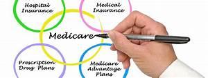 Your Guide To Medicare Benefits And Coverage