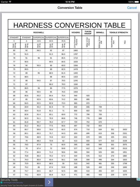 Vickers Hardness Conversion Chart