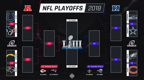 nfl playoff schedule  times tv channels