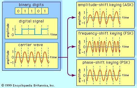 Amplitude Shift Keying Communications Britannica