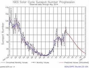 Has The Solar Cycle Peaked? NASA Says Probably. - Dan's ...