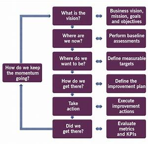 Everything You Officially Need To Know About Itil 4