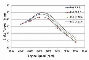 Brake Torque At Variation Compression Ratio And Engine