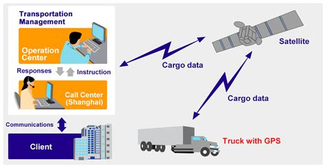 gps based transportation management systems tms global