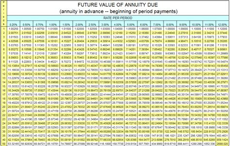 future value of annuity due table annuities pv of annuities table