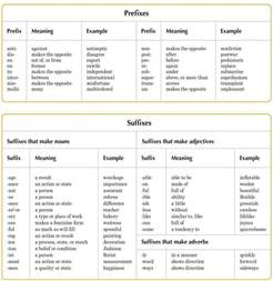 Prefixes and Suffixes List