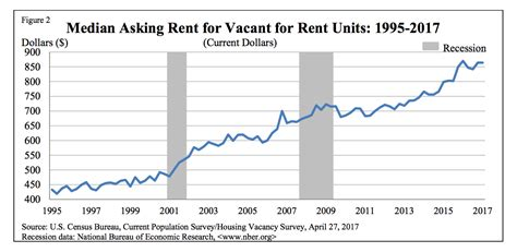Rental Prices by Affordable Rent Why Is Rent So Expensive In The U S Money