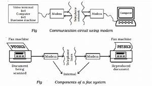 Modem And Fax  Or  Facsimile