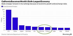 California has become the world's sixth largest economy ...