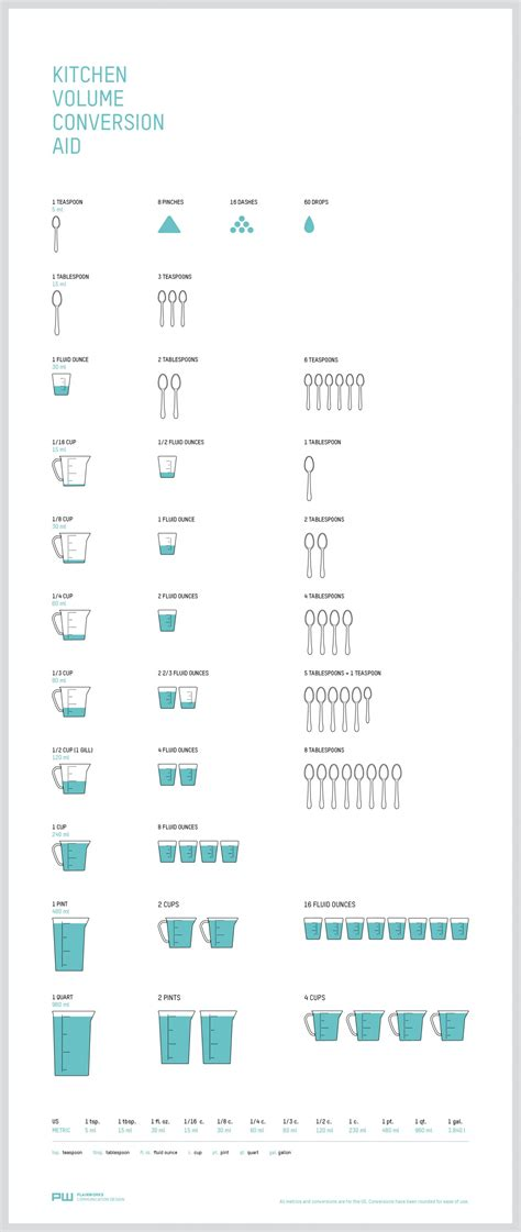 Kitchen Measurements by Food Infographic The Kitchen Conversion Chart