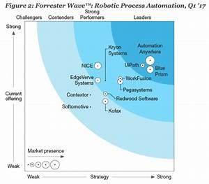 Which Is The Most Demanded Rpa Tool On The Market