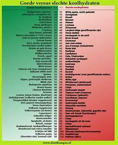 Lijst glutenvrij