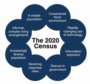 The Big Data Tech Inside the 2020 Census