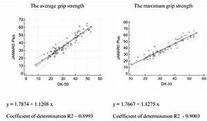 Linear Regression For The Average Grip Strength And The