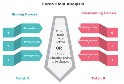4 Amazing Force Field Analysis Examples