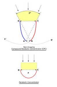Compound Parabolic Concentrator