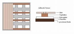Bau Einer Holzterrasse : bauanleitung terrasse bauplan ~ Sanjose-hotels-ca.com Haus und Dekorationen