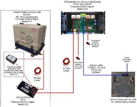 ccgx fischer panda generators victron energy