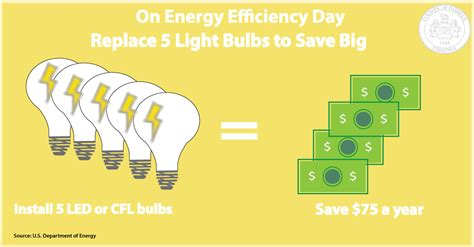 save money and the planet as easily as changing a