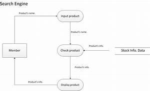 8 Context Data-flow Diagram