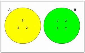 Matematika Sd  Ratih U0026 39 S Blog   Diagram Venn Untuk Fpb Dan Kpk