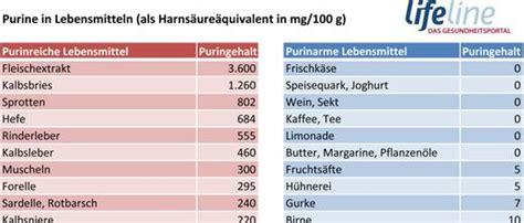 Harnsäure senken: Purinarme Ernährung hilft bei