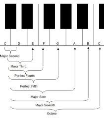 This page focuses on that quality of the interval. What Is An Interval In Music?