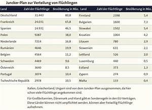Anzahl Möglichkeiten Berechnen : fl chtlinge berrennen europa ~ Themetempest.com Abrechnung